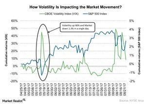 uploads/2017/08/How-Volatility-Is-Impacting-the-Market-Movement-2017-08-23-1.jpg