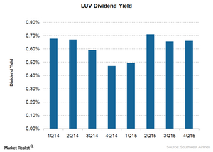 uploads/2016/01/dividend-yield1.png