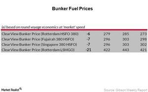 uploads/2017/07/Bunker-Fuel-Prices_Week-28-2-1.jpg