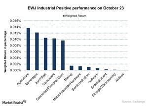 uploads/2015/10/EWJ-Industrial-Positive-performance-on-October-23-2015-10-261.jpg
