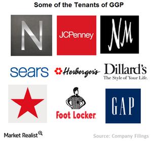 uploads///Chart  tenants