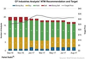 uploads///CF Industries Analysts NTM Recommendation and Target