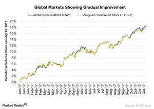 uploads/2017/11/Global-Markets-Showing-Gradual-Improvement-2017-11-18-1.jpg