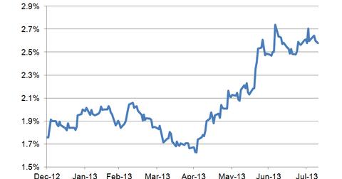 uploads/2013/08/10-year-bond-yield-LT4.png