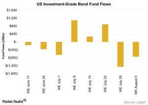 uploads/2015/08/US-Investment-Grade-Bond-Fund-Flows-2015-08-101.jpg