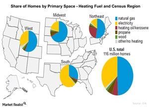 uploads/2016/01/Heating-fuel-share1.jpg