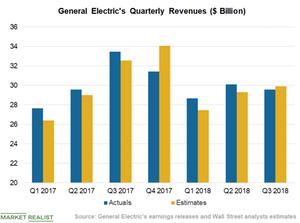 uploads/2018/12/Chart-4-Revenues-1.png