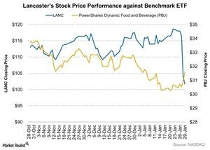 uploads///Lancasters Stock Price Performance against Benchmark ETF