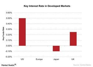 uploads///Key Interest Rate in Developed Markets