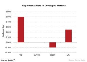 uploads/2016/11/Key-Interest-Rate-in-Developed-Markets-2016-09-06-2-1.jpg