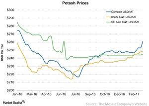 uploads/2017/03/Potash-Prices-2017-03-05-1.jpg