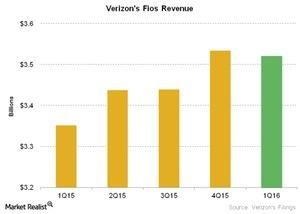 uploads///Telecom Verizons Fios Revenue