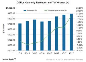 uploads/2018/02/ODFL-Revenue-1-1.png