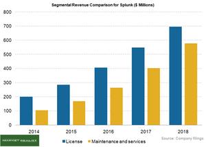 uploads/2018/05/Segmental-revenue-comparison-1.png