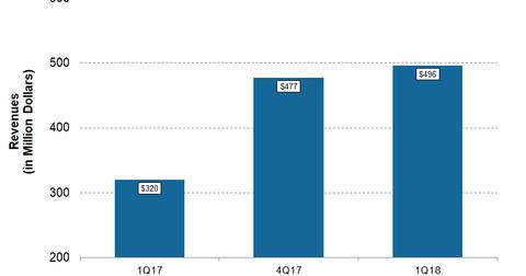 uploads/2018/05/CNX-1Q18-Post-Revenues-1.png