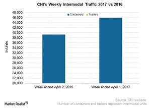 uploads/2017/04/CNI-Intermodal-1.png