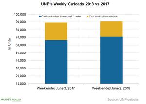 uploads/2018/06/UNP-carloads-1.png
