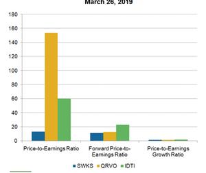 uploads/2019/03/A6_Semiconductors_QRVO-SWKS-PE-Mar-26-1.png