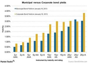 uploads/2015/01/muni-vs-corp-yields1.jpg