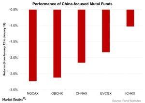 uploads/2016/01/Performance-of-China-focused-Mutal-Funds-2016-01-201.jpg