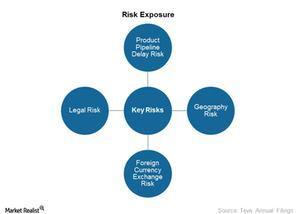 uploads///Risk Exposure