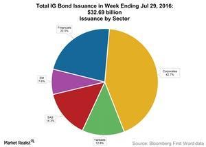 uploads/2016/08/Total-IG-Bond-Issuance-in-Week-Ending-Jul-29-2016-1.jpg