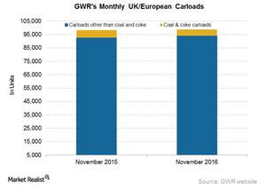 uploads///GWR UK Operations