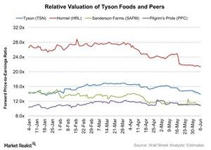 uploads///Relative Valuation of Tyson Foods and Peers