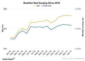 uploads/2017/04/NEWBrazilian-Real-Surging-Since-2016-2017-04-24-1.jpg
