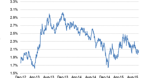 uploads/2015/10/10-year-bond-yield-LT5.png