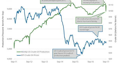uploads/2017/09/US-crude-oil-production-4-1.png