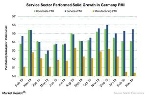 uploads///Service Sector Performed Solid Growth in Germany PMI