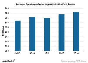 uploads/2016/12/AMZN-tech-and-content-spend-1.jpg