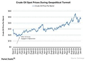 uploads///Crude Oil Spot Prices During Geopolitical Turmoil