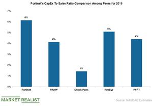 uploads///fortinet capex to sales