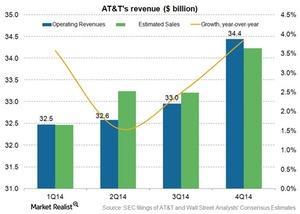 uploads/2015/02/Telecom-ATT-revenue-4q141.jpg