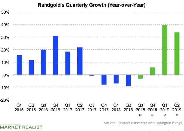 uploads///Randgold revenue growth