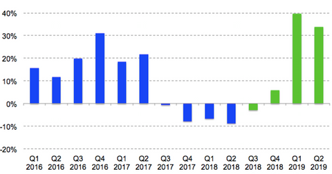 uploads/2018/10/Randgold-revenue-growth-1.png