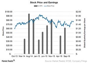 uploads/2017/02/Wyndham-Stock-movement-1.png