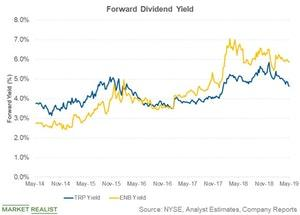 uploads/2019/05/forward-dividend-yield-1.jpg