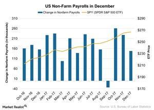 uploads///US Non Farm Payrolls in December