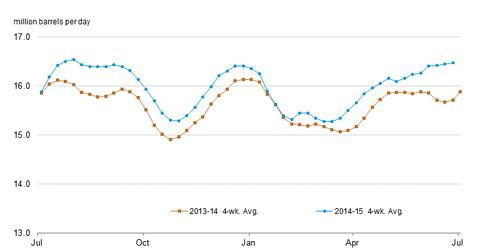 uploads/2015/07/refinery-inputs.png