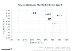 uploads/2015/06/forward-distribution-yield-to-distribution-growth41.jpg