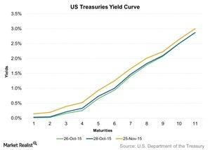 uploads/2015/11/US-Treasuries-Yield-Curve-2015-11-271.jpg