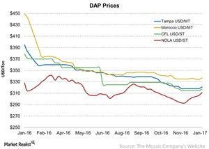 uploads/2017/01/DAP-Prices-2017-01-17-1.jpg