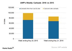uploads/2016/05/UNP-Carloads51.png