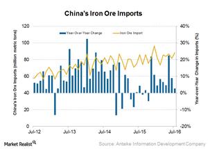 uploads/2016/08/Iron-ore-imports-1.png