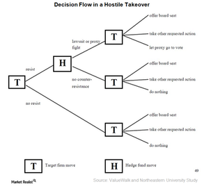 uploads///A_Semiconductors_Hostile Takeover decision flow