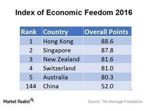 uploads///Economic Freedom Index