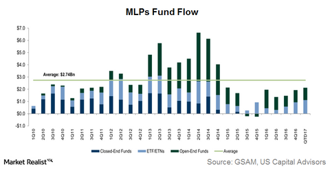 uploads/2017/04/mlp-funds-1.png